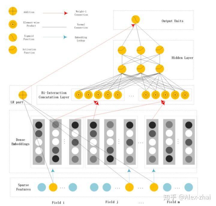 Field-aware Neural Factorization Machine阅读笔记