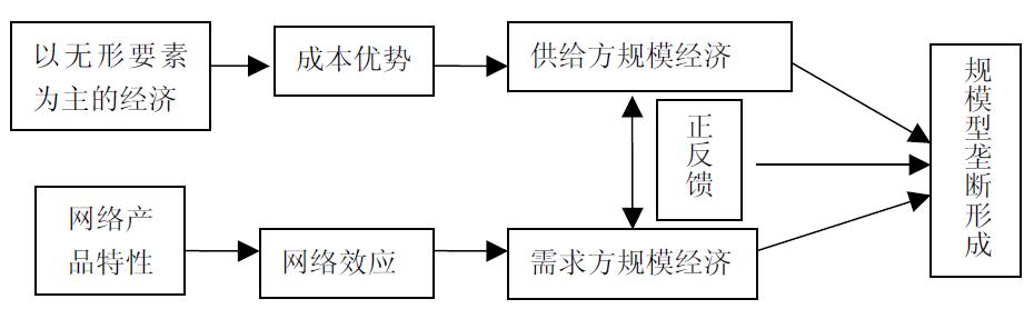 """""""技术-经济范式""""视角下的开源软件演进剖析(下)"""