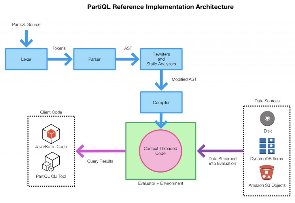 推出 PartiQL:适合所有数据的一种查询语言