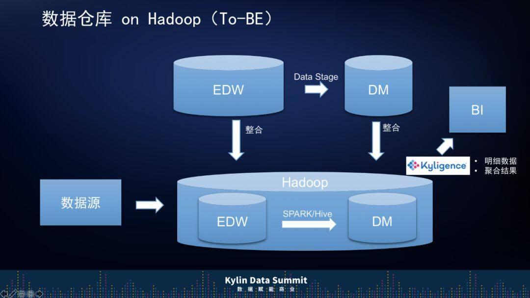 """7 年,上汽通用是如何从 0 开始打造""""大数据平台""""的?"""