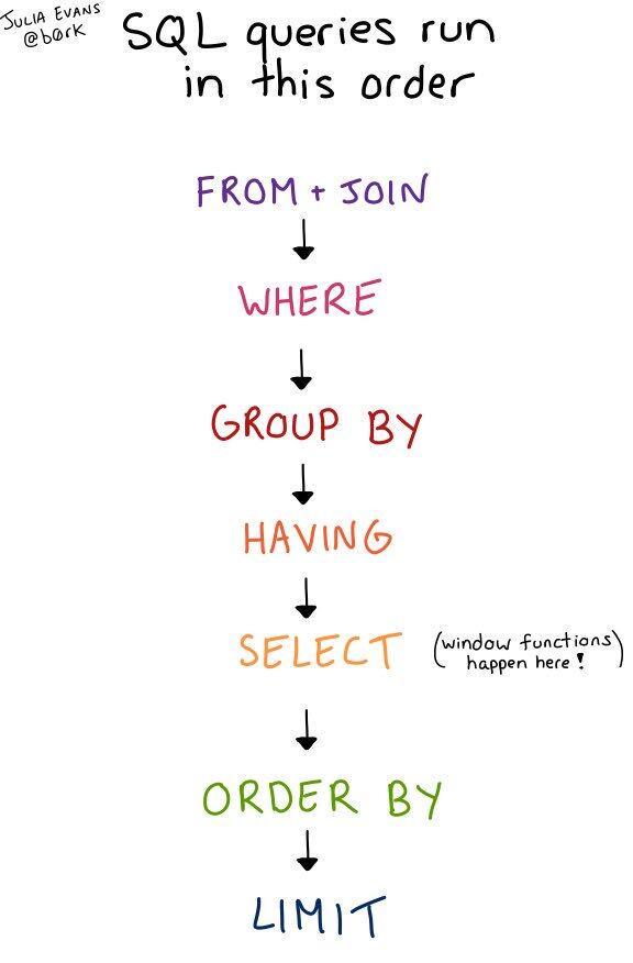 SQL查询语句总是先执行SELECT?你们都错了