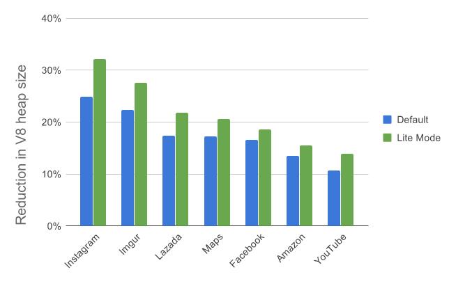 轻量版V8最新优化成果:内存开销平均减少22%