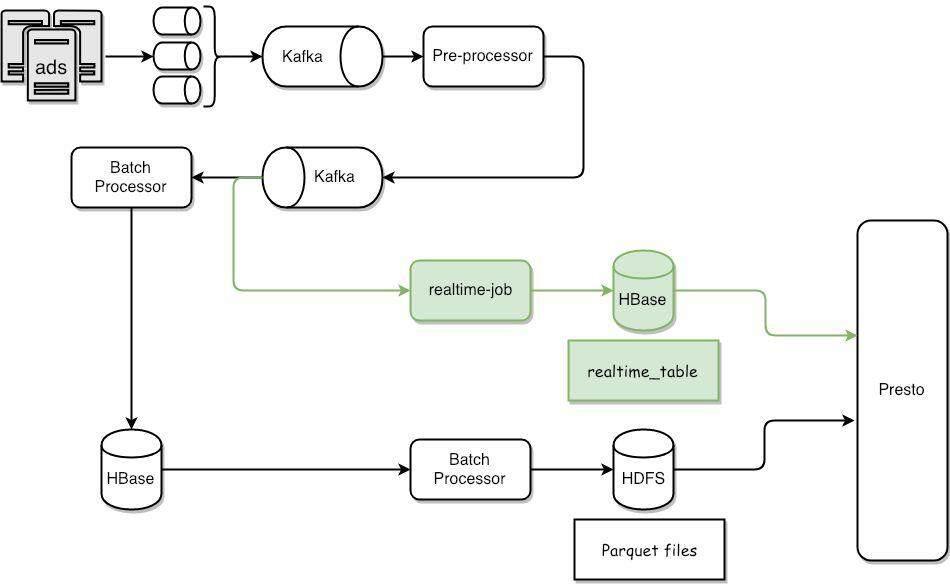 如何打造一流的查询引擎,构建优秀的数据仓库?