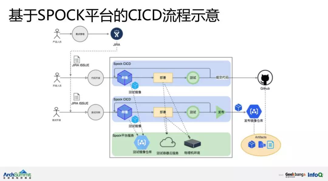 七牛云宫静:基于容器和大数据平台的持续交付平台