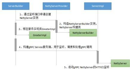 Netty 学习和进阶策略