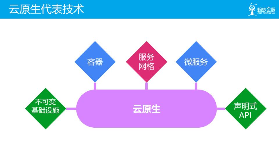 畅谈云原生(上):云原生应用应该是什么样子?