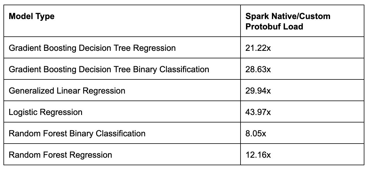 Uber机器学习平台Michelangelo是如何使用Spark模型的?