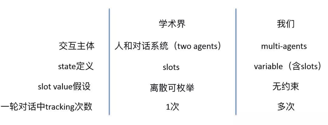 阿里云小蜜对话机器人背后的核心算法