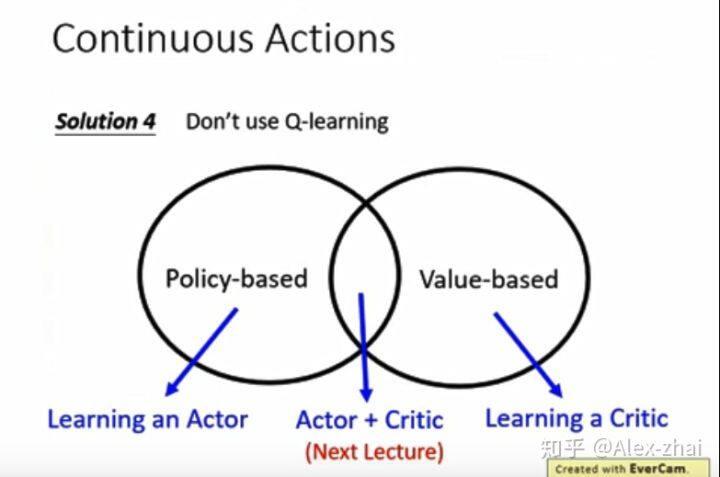 李宏毅深度强化学习课程:Q-learning for Continuous Actions