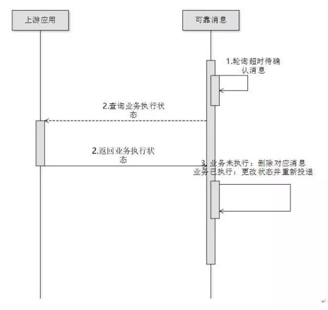 Re:从 0 开始的微服务架构:(四)如何保障微服务架构下的数据一致性