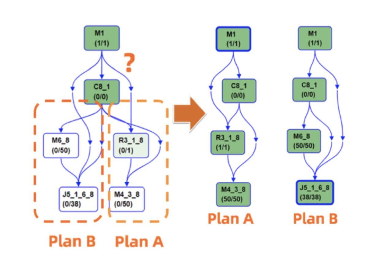 面向大数据与云计算的阿里经济体核心调度系统Fuxi 2.0全揭秘