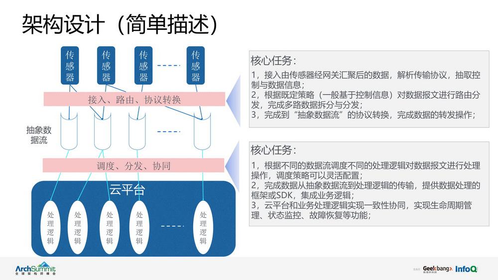 物联网多路数据处理基础上的云平台架构设计实践