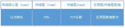 网络通信协议篇(一)