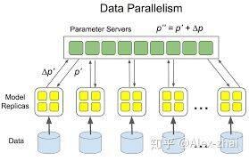 浅谈Tensorflow分布式架构:parameter server及优化策略