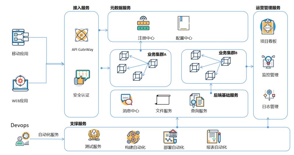 一篇文章读懂微服务与网关技术(SIA-GateWay)