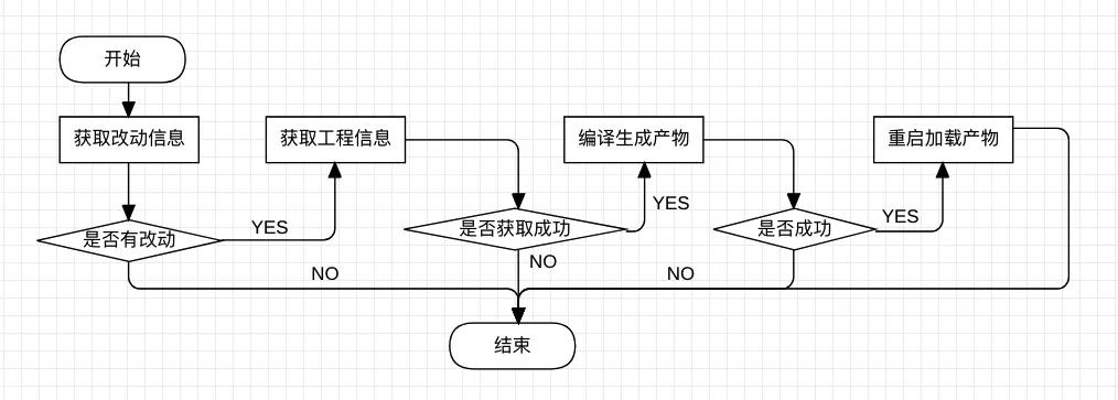 有赞 Android 编译进阶之路 —— 增量编译提效方案Savitar