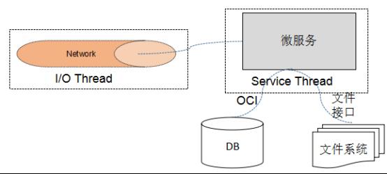 微服务可靠性设计