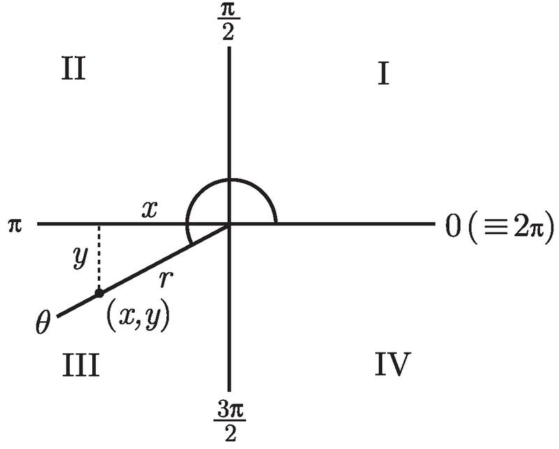 普林斯顿微积分读本(修订版)(16):三角学回顾 2.2