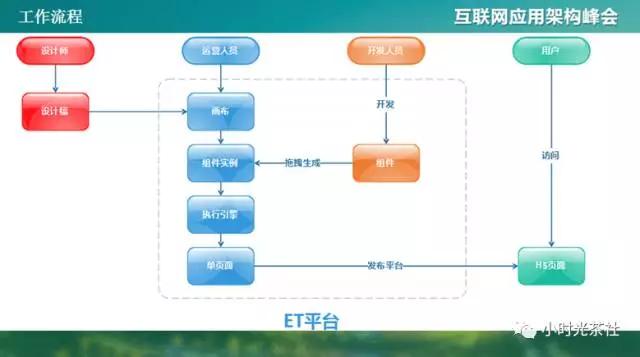QQ会员基于hybrid的高质量H5架构实践