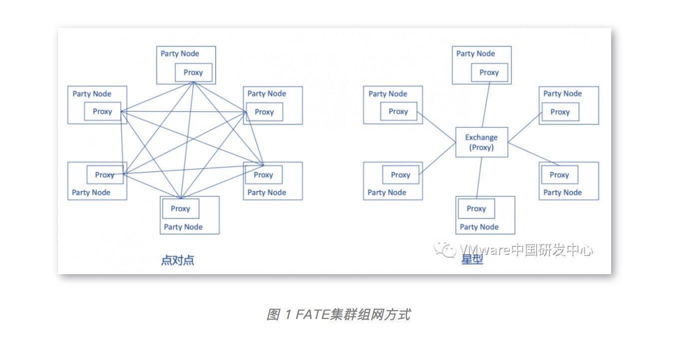 使用KubeFATE快速部署联邦学习实验开发环境(二)