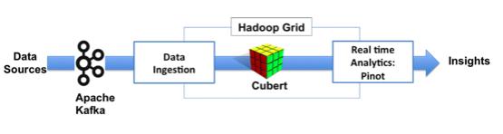 Cubert:LinkedIn开源的大数据计算引擎