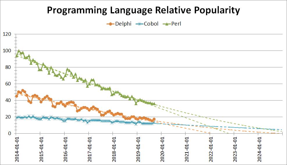 Perl正加速走向死亡,也许2023年就会消失