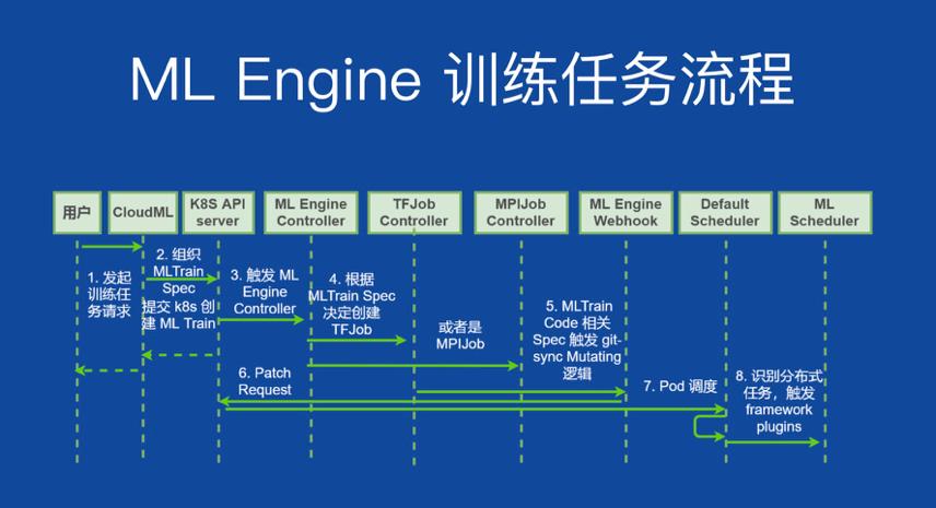 小米:基于K8s原生扩展的机器学习平台引擎 ML Engine