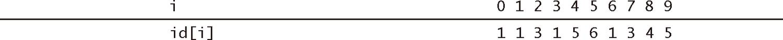 算法(4th ed)(215):基础——案例研究:union-find 算法 7.5
