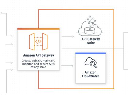 API Gateway + Custom Authorizer 精细化权限控制