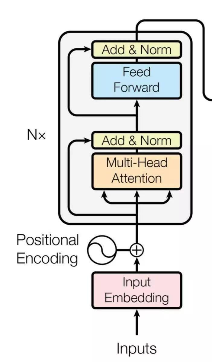 ALBERT:更轻更快的NLP预训练模型