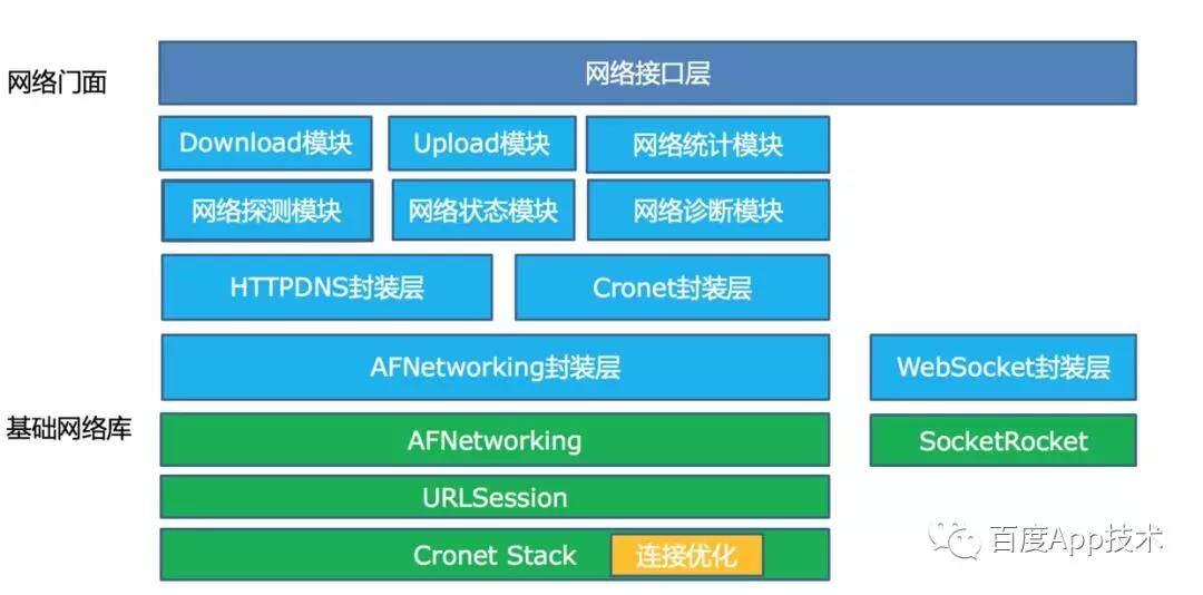 百度App网络深度优化系列《二》连接优化