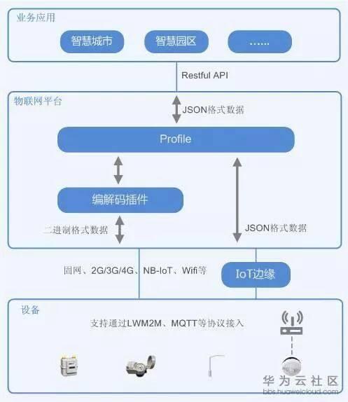 物联网成长日记:如何进行端到端开发?