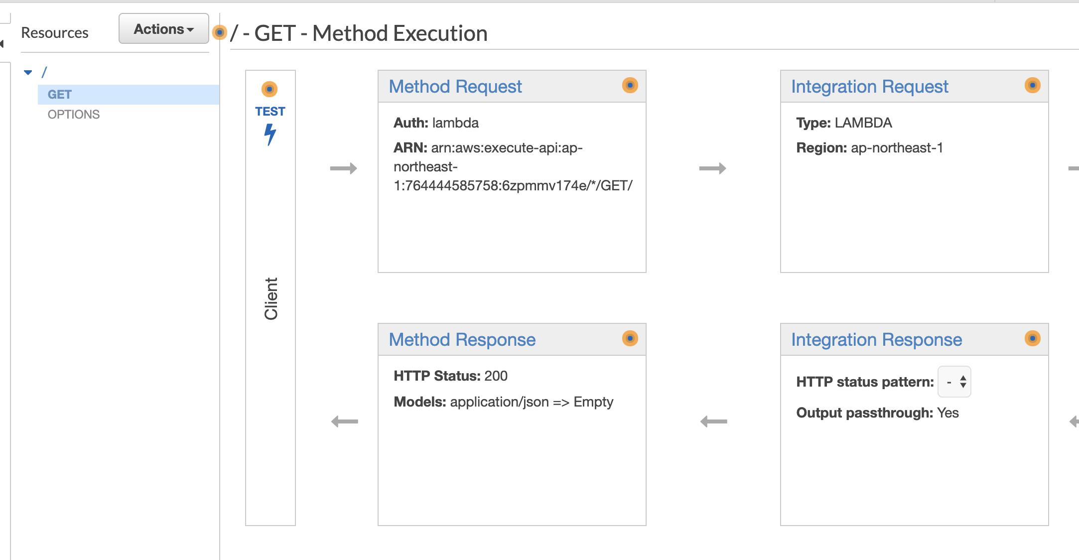 利用Cognito Group信息管理多套API Gateway+lambda环境