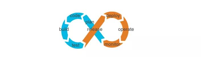 DevOps时代的软件过程改进探讨