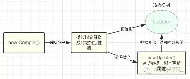 剖析Vue原理&实现双向绑定MVVM