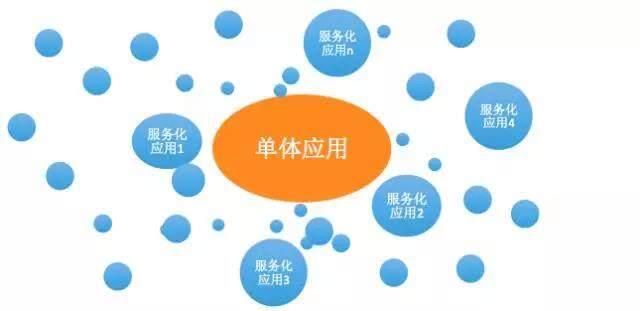 如何打造一个以应用为核心的运维体系
