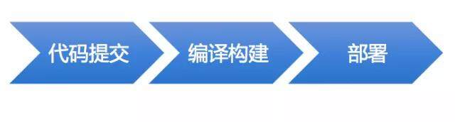 XXOps实践:持续发布和部署