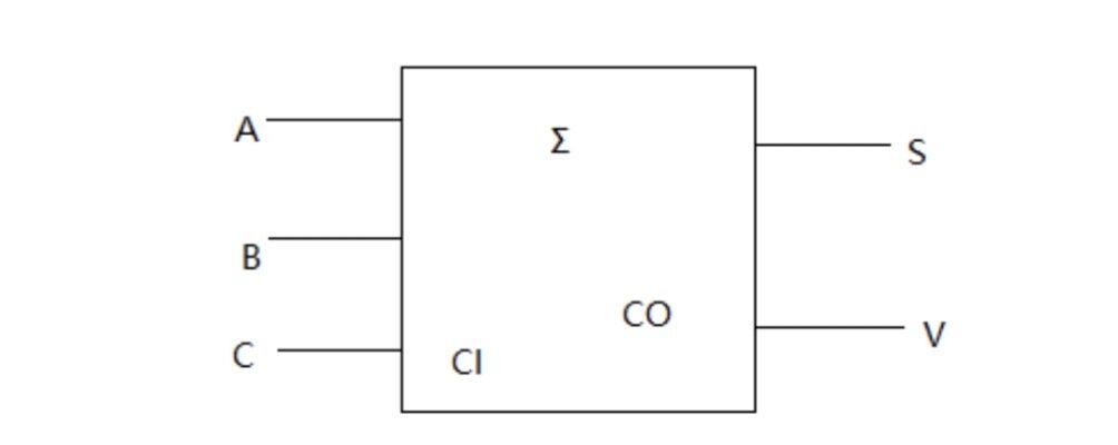 逻辑运算系列(二): 组合逻辑电路