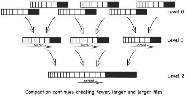 百度大规模时序数据存储(二)| 存储选型及数据模型设计