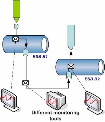 ESB拓扑方案