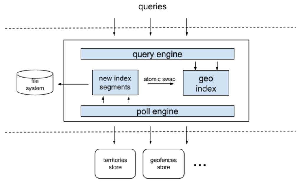 Uber是如何基于Go语言构建高QPS服务的?