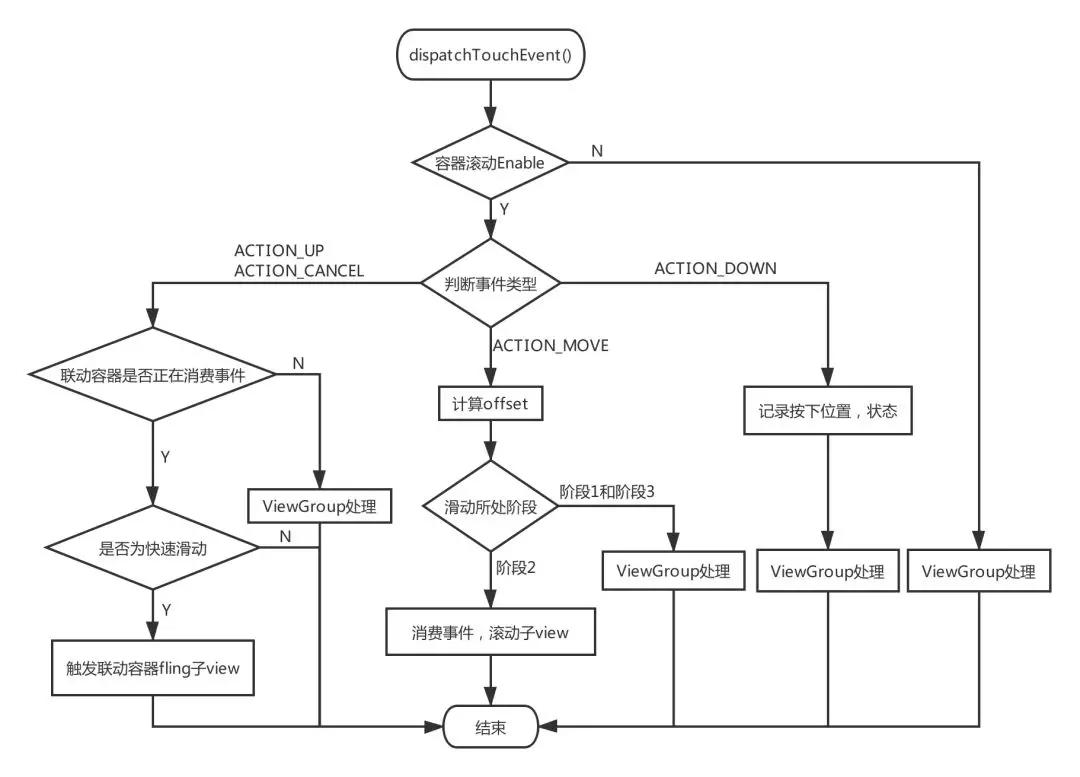 Android多子视图嵌套通用解决方案