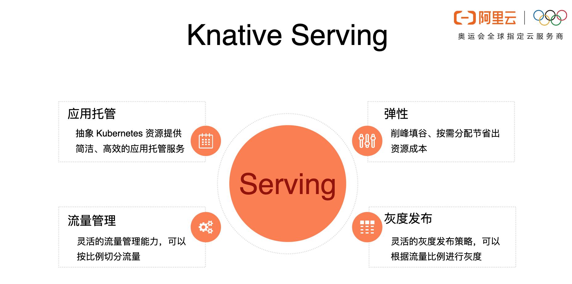 开箱即用,Knative 给您极致的容器 Serverless 体验
