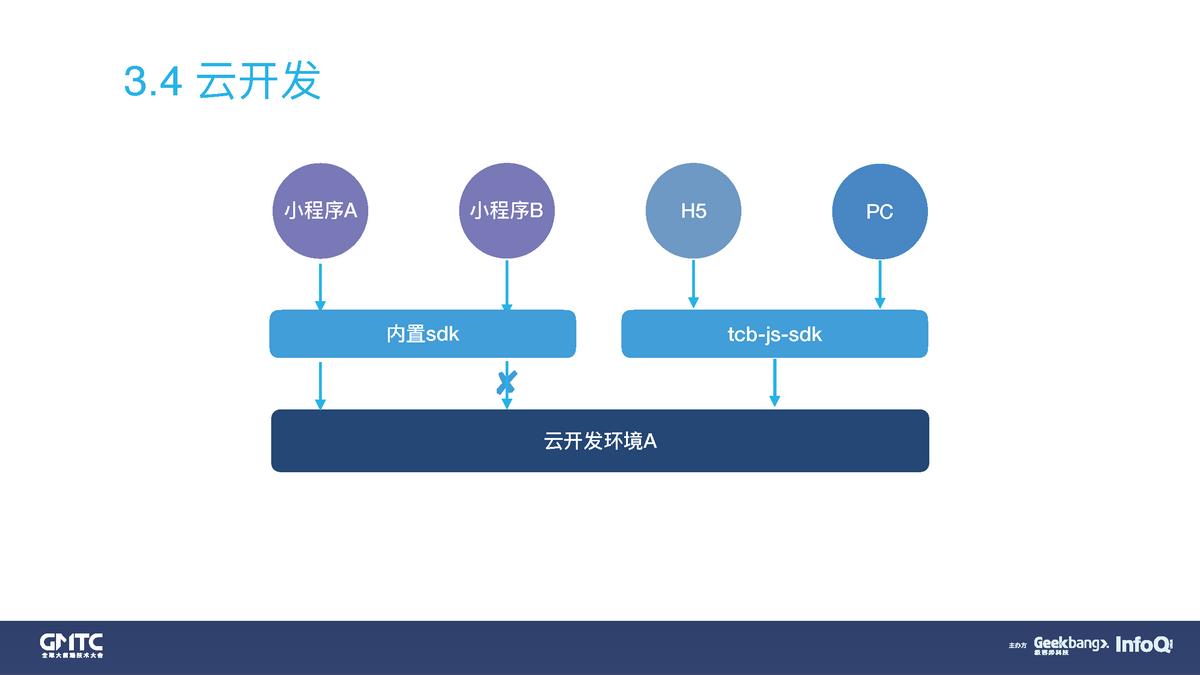 在线教育小程序云开发工程化实践