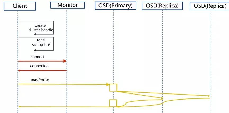 分布式存储 Ceph 介绍及原理架构分享(上)