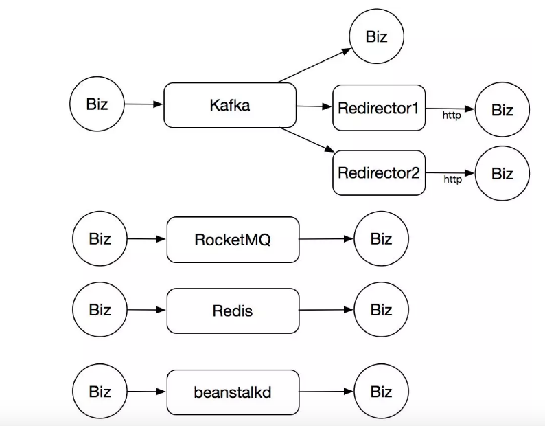 滴滴出行基于RocketMQ构建企业级消息队列服务的实践