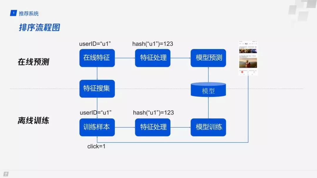 推荐系统中模型训练及使用流程的标准化