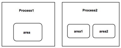 深入浅出node.js游戏服务器开发1——基础架构与框架介绍