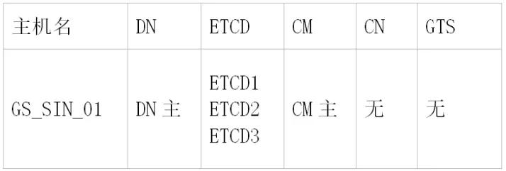 GaussDB野生教程:GaussDB T上生产整体规划