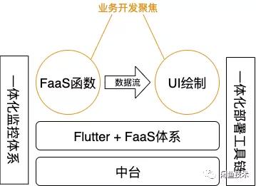 作为过来人,谈谈基于Flutter+FaaS的业务框架实践